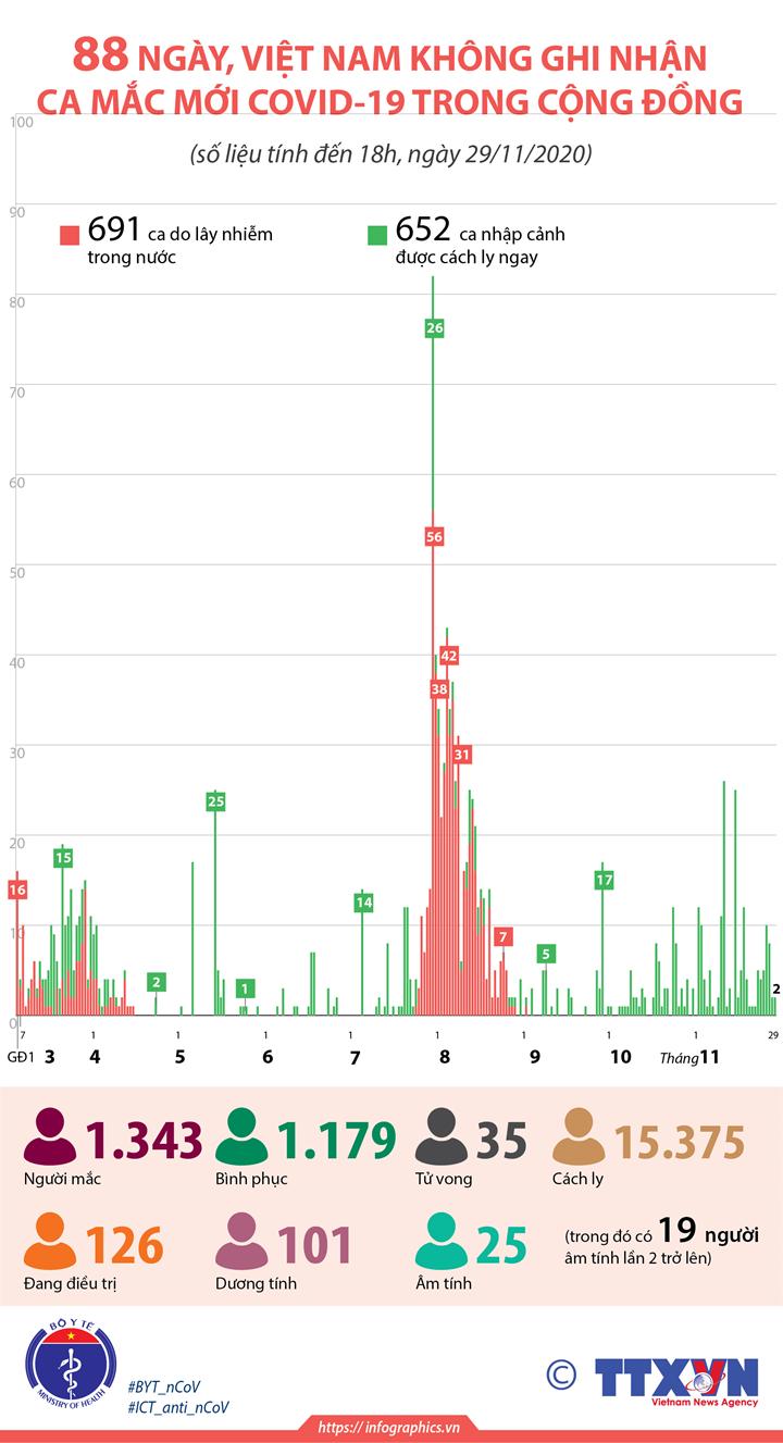 88 ngày, Việt Nam không ghi nhận ca mắc mới COVID-19 trong cộng đồng (tính đến 18h, ngày 29/11/2020)