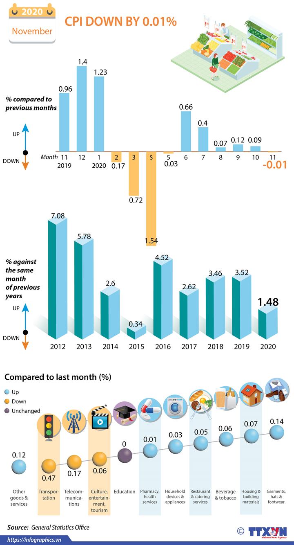 Vietnam's CPI down by 0.01 percent in November