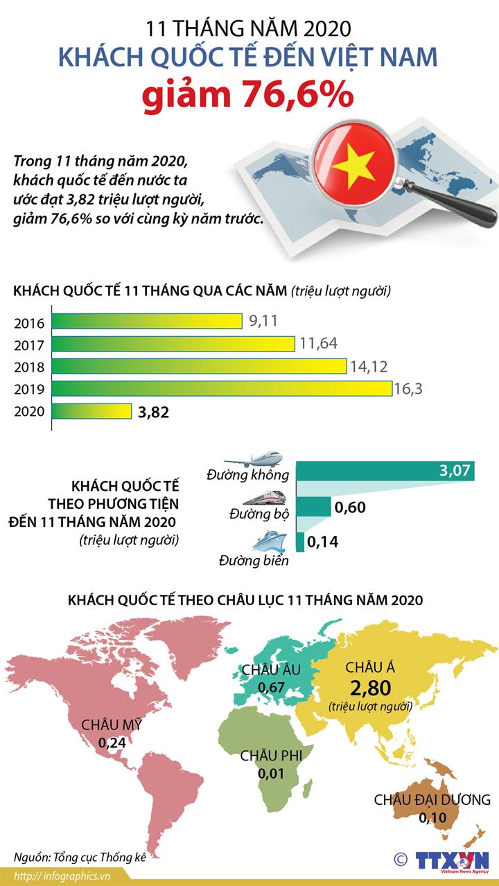 11 tháng năm 2020: Khách quốc tế đến Việt Nam giảm 76,6%