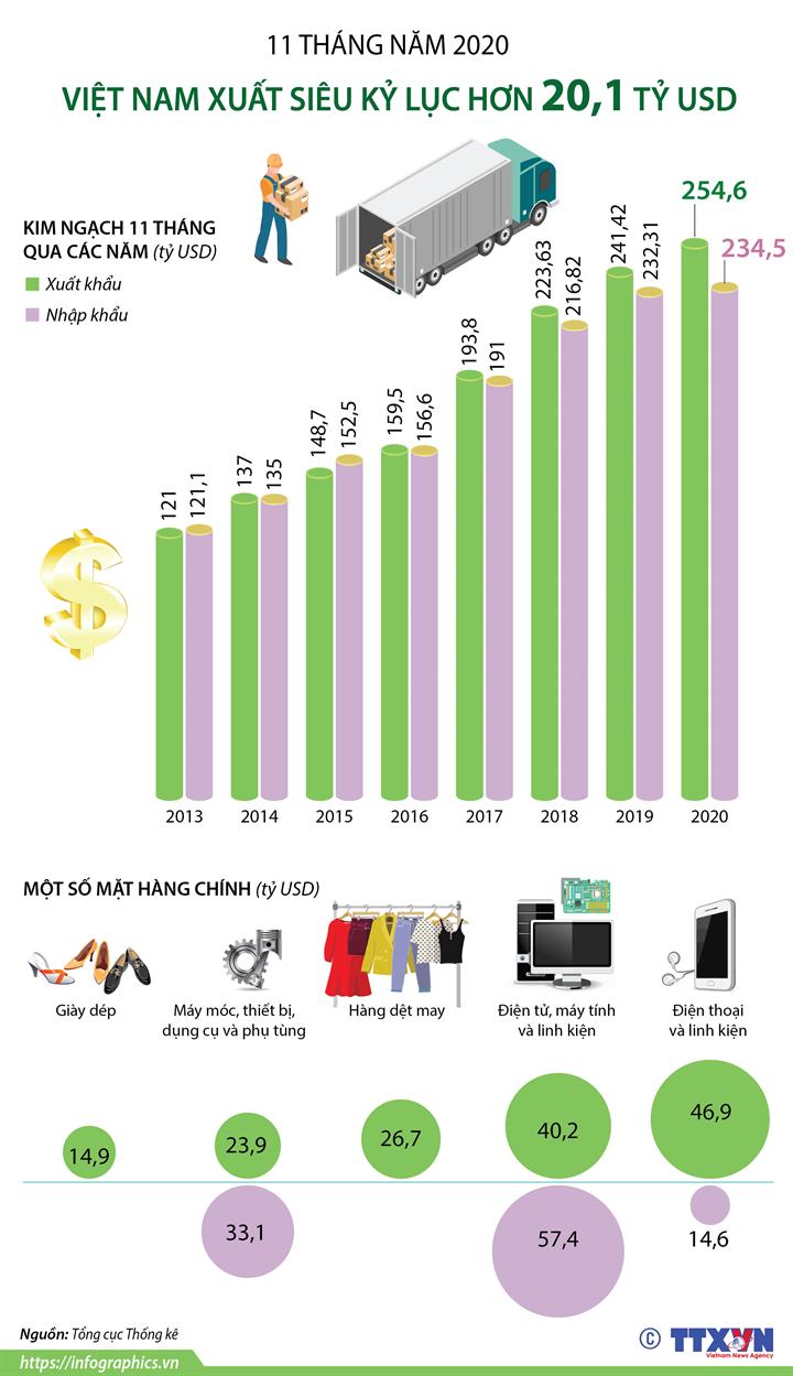 11 tháng năm 2020, Việt Nam xuất siêu kỷ lục hơn 20,1 tỷ USD