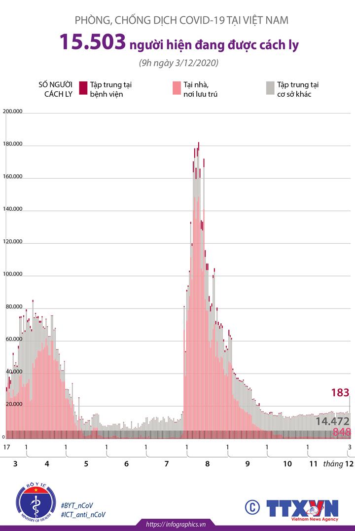 Phòng chống dịch COVID-19 tại Việt Nam: 15.503 người đang được cách ly (đến 9h ngày 3/12/2020)