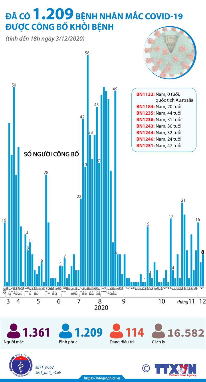 Đã có 1.209 bệnh nhân mắc COVID-19 được công bố khỏi bệnh (tính đến 18h ngày 3/12/2020)
