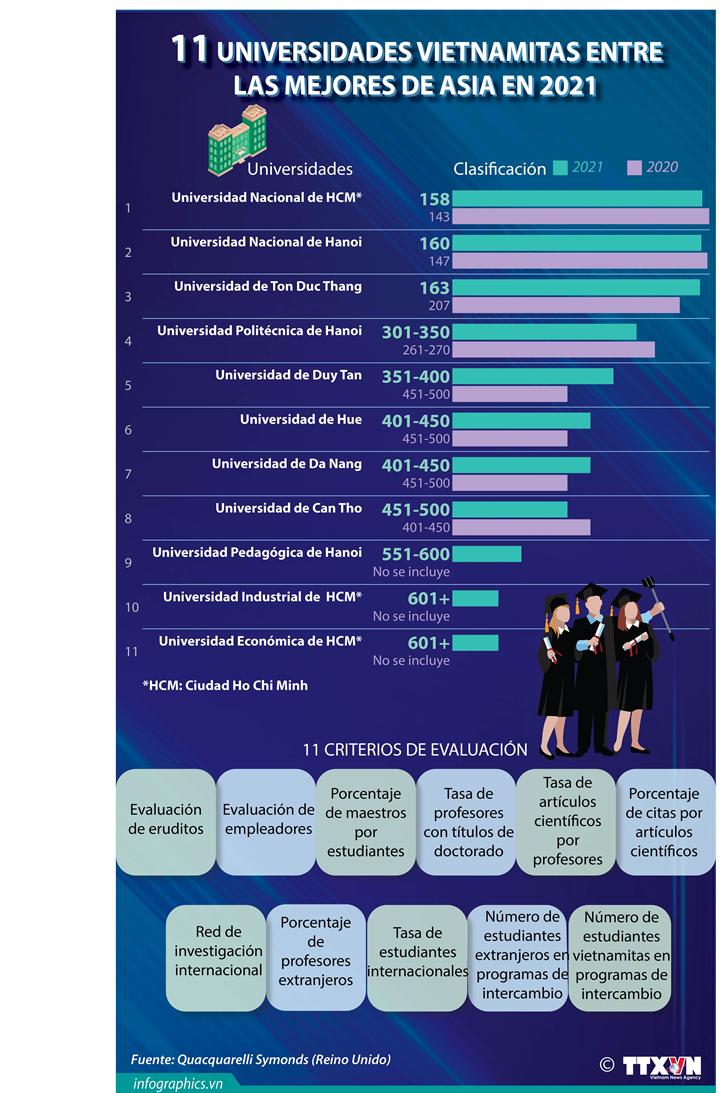 Universidades vietnamitas entre las mejores de Asia en 2021