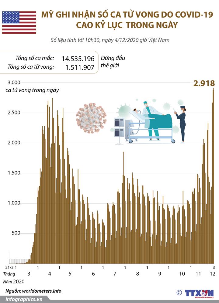 Mỹ ghi nhận số ca tử vong cao kỷ lục trong ngày