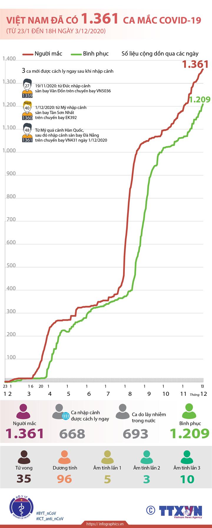 Việt Nam đã có 1.361 ca mắc COVID-19 (từ 23/1 đến 18h ngày 3/12/2020)