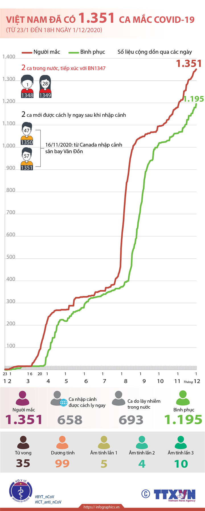 Việt Nam đã có 1.351 ca mắc COVID-19 (từ 23/1 đến 18h ngày 1/12/2020)
