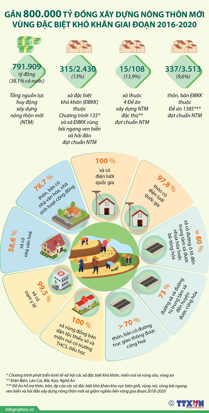 Gần 800.000 tỷ đồng xây dựng nông thôn mới vùng đặc biệt khó khăn giai đoạn 2016-2020