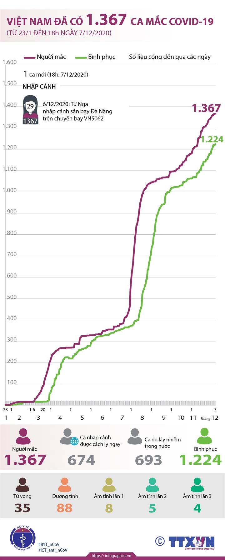 Việt Nam đã có 1.367 ca mắc COVID-19 (từ 23/1 đến 18h ngày 7/12/2020)