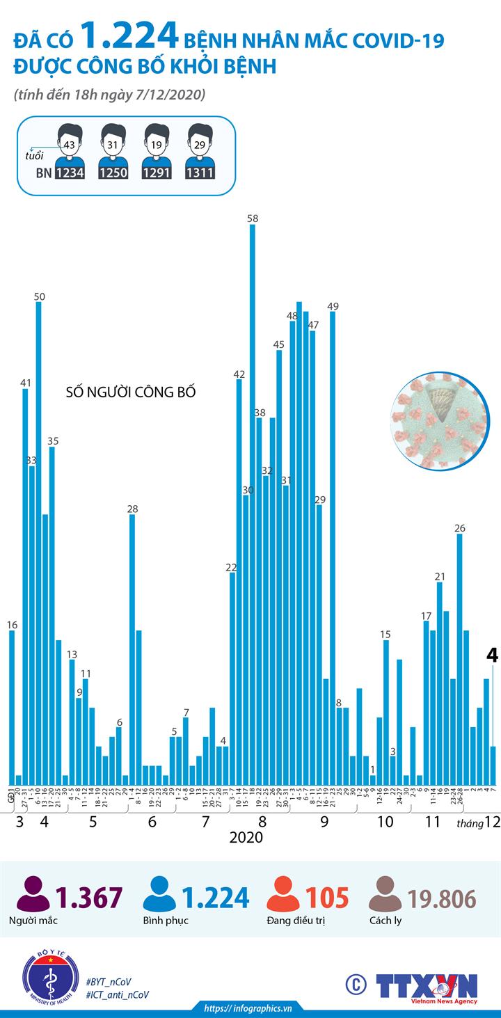 Đã có 1.224 bệnh nhân mắc COVID-19 được công bố khỏi bệnh (tính đến 18h ngày 7/12/2020)
