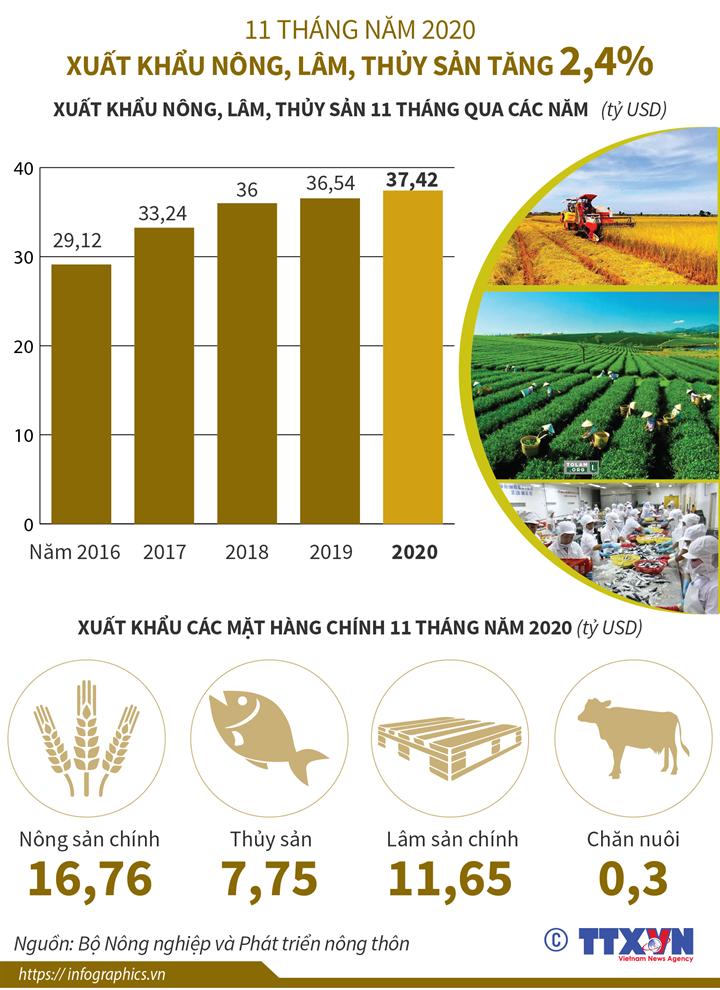 11 tháng năm 2020: Xuất khẩu nông, lâm, thủy sản tăng 2,4%