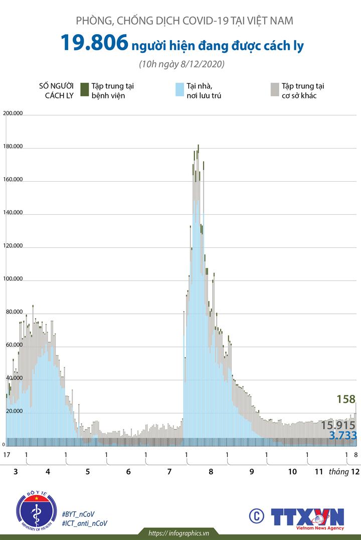 19.806 người đang được cách ly do COVID-19 tại Việt Nam (tính đến 10h ngày 8/12/2020)
