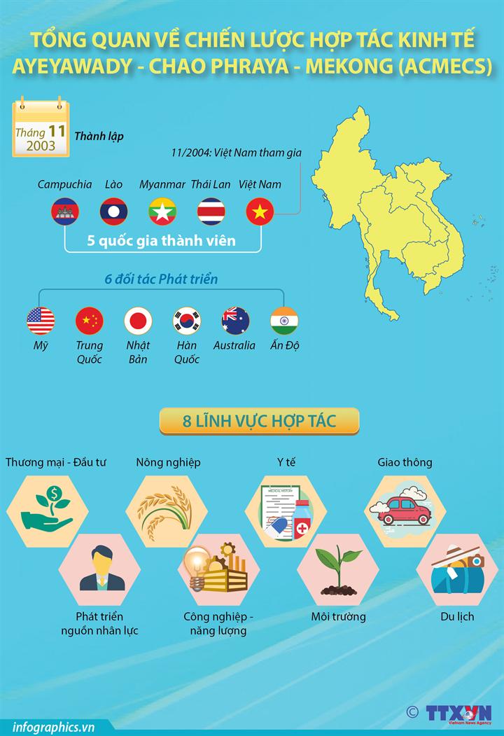 Tổng quan về Chiến lược hợp tác kinh tế  Ayeyawady - Chao Phraya - Mekong (ACMECS)