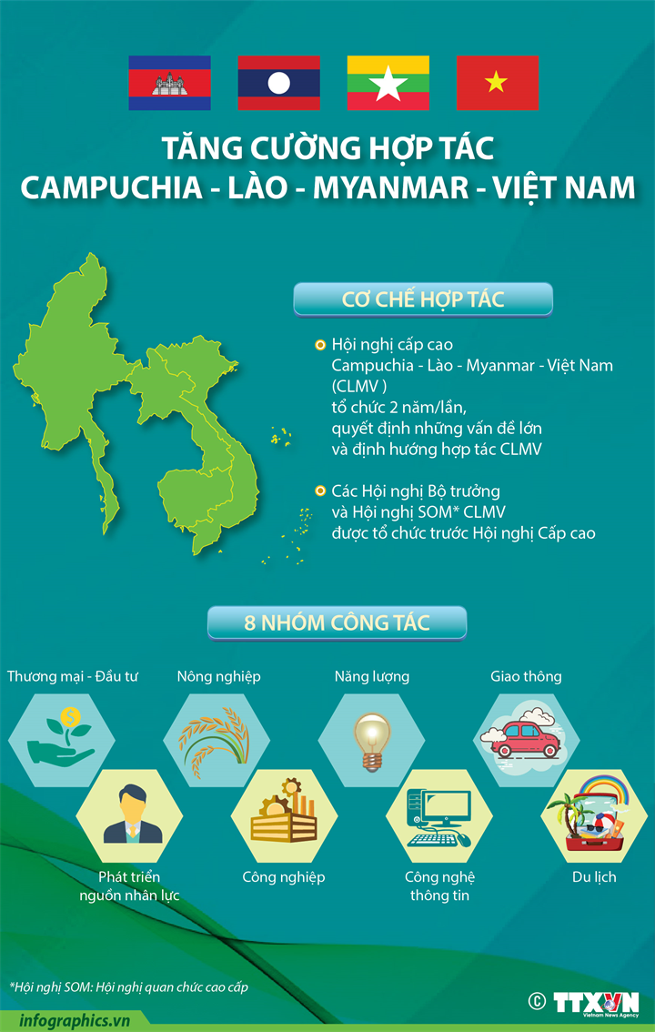 Tăng cường hợp tác Campuchia - Lào - Myanmar - Việt Nam
