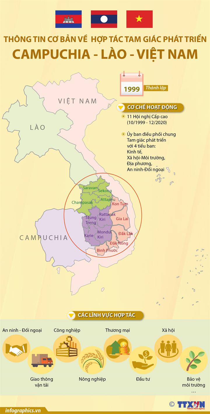 Thông tin cơ bản về  Hợp tác tam giác phát triển Campuchia - Lào - Việt Nam