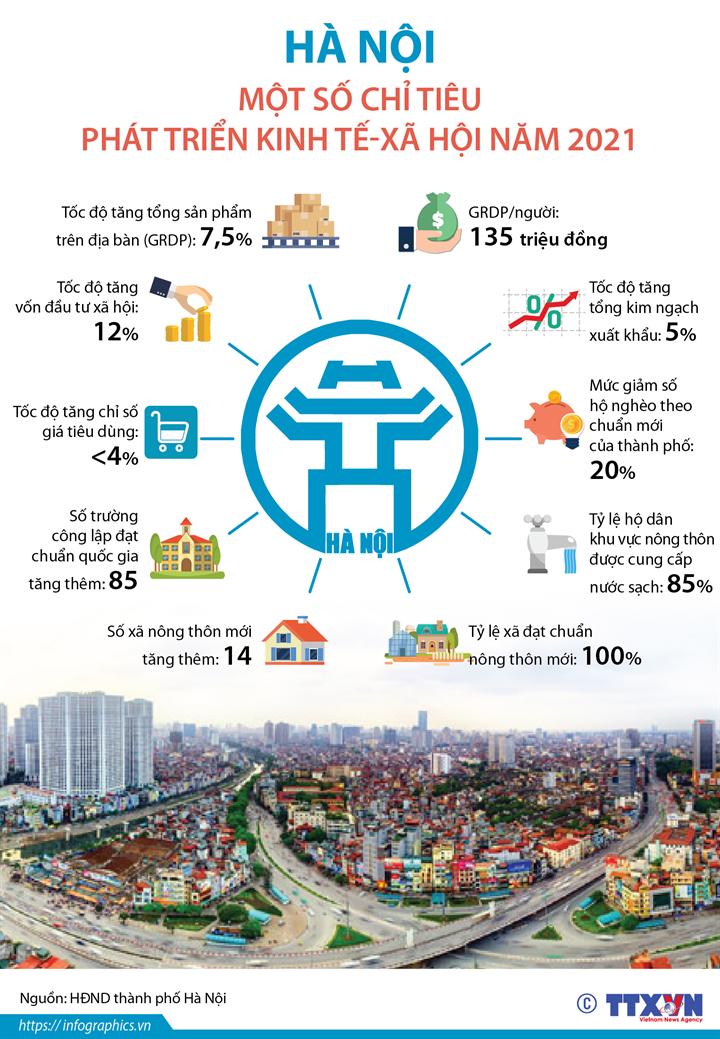 Hà Nội: Một số chỉ tiêu phát triển kinh tế-xã hội năm 2021
