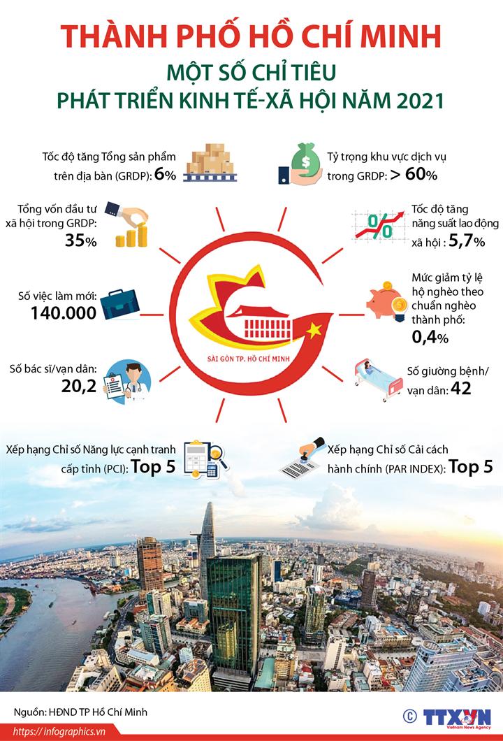 Thành phố Hồ Chí Minh: Một số chỉ tiêu phát triển kinh tế-xã hội năm 2021