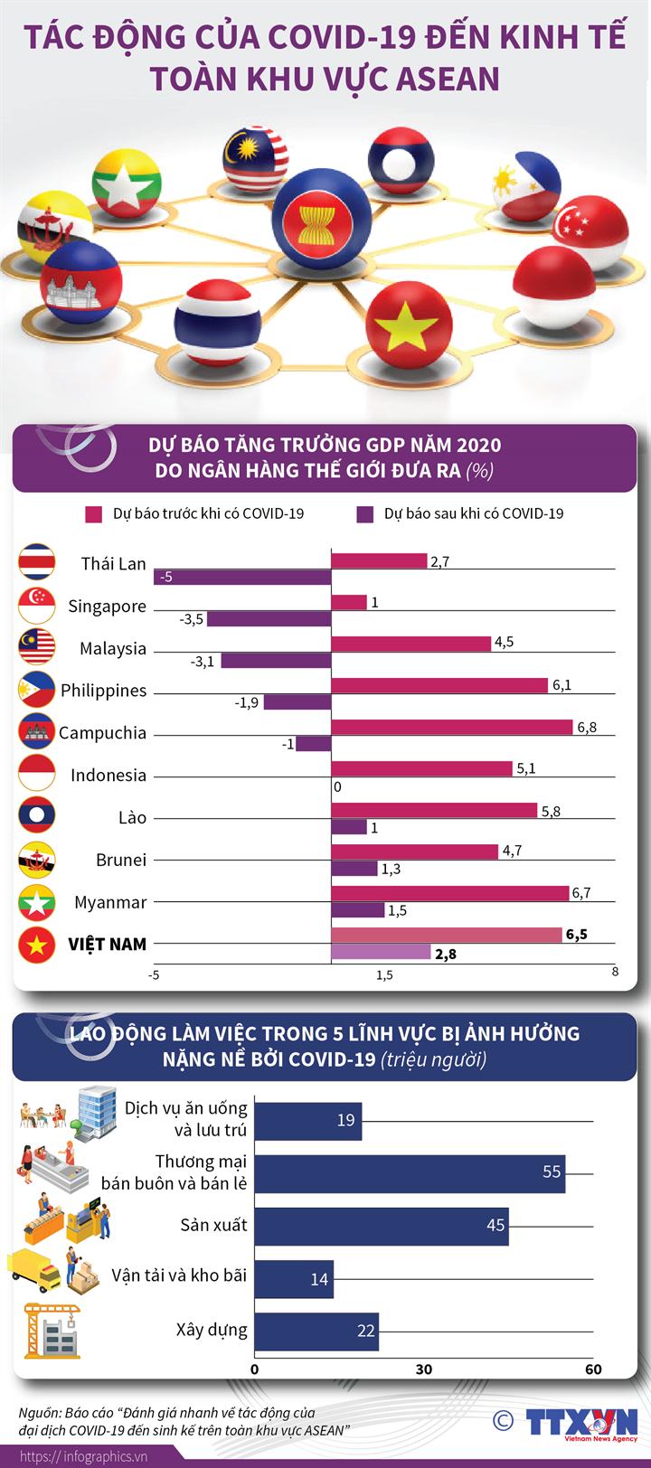 Tác động của COVID-19 đến kinh tế toàn khu vực ASEAN