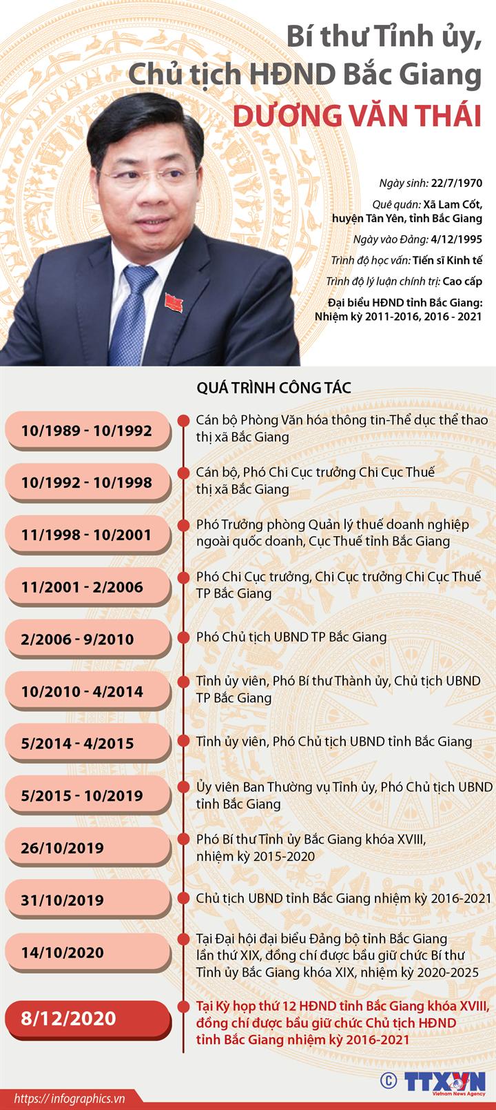 Bí thư Tỉnh ủy, Chủ tịch HĐND Bắc Giang Dương Văn Thái