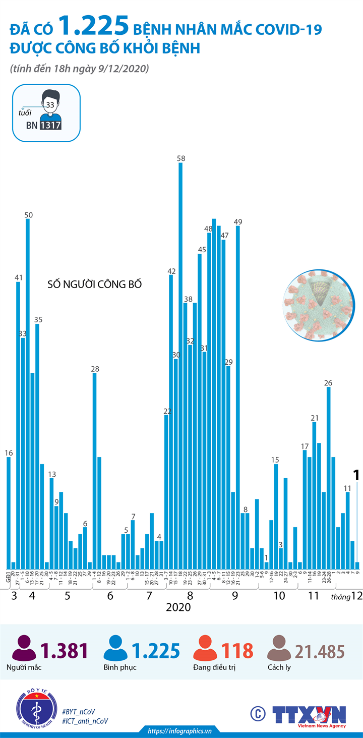 Đã có 1.225 bệnh nhân mắc COVID-19 được công bố khỏi bệnh (tính đến 18h ngày 9/12/2020)
