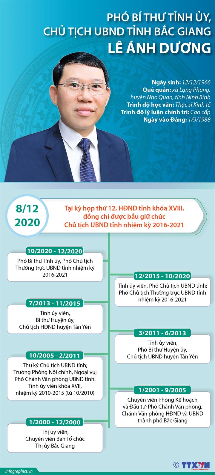 Phó Bí thư Tỉnh ủy, Chủ tịch UBND tỉnh Bắc Giang Lê Ánh Dương