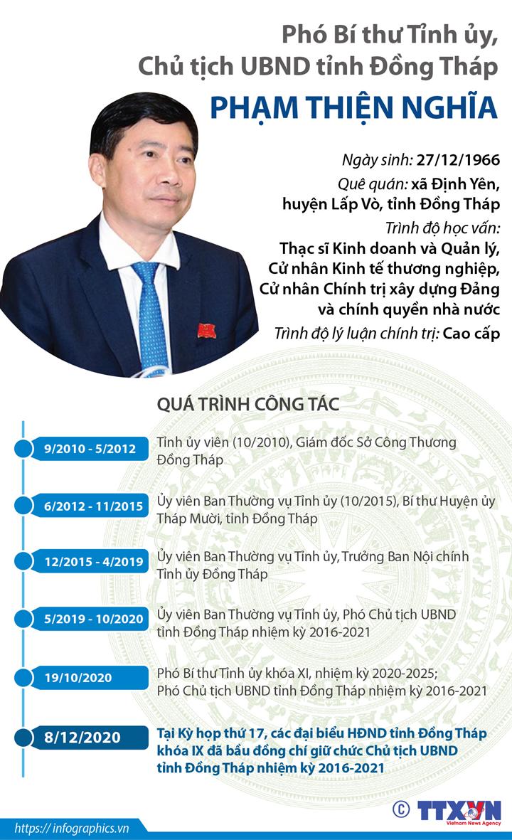 Phó Bí thư Tỉnh ủy, Chủ tịch UBND tỉnh Đồng Tháp Phạm Thiện Nghĩa