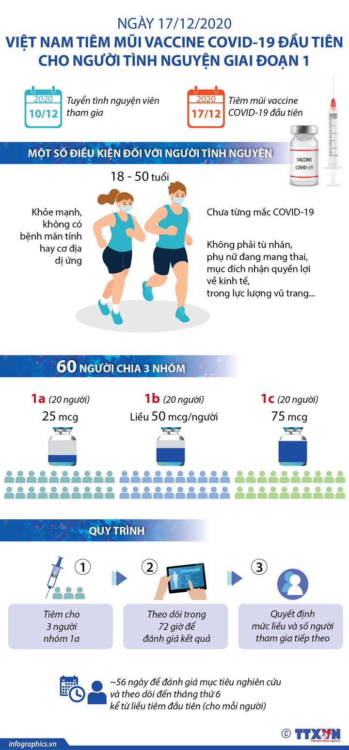 Ngày 17/12/2020, Việt Nam tiêm mũi vaccine COVID-19 đầu tiên cho người tình nguyện giai đoạn 1