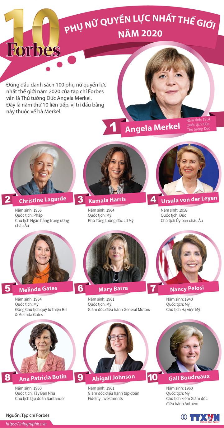 10 phụ nữ quyền lực nhất thế giới năm 2020