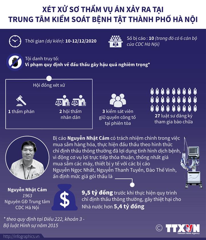 Xét xử sơ thẩm vụ án xảy ra tại Trung tâm Kiểm soát bệnh tật thành phố Hà Nội