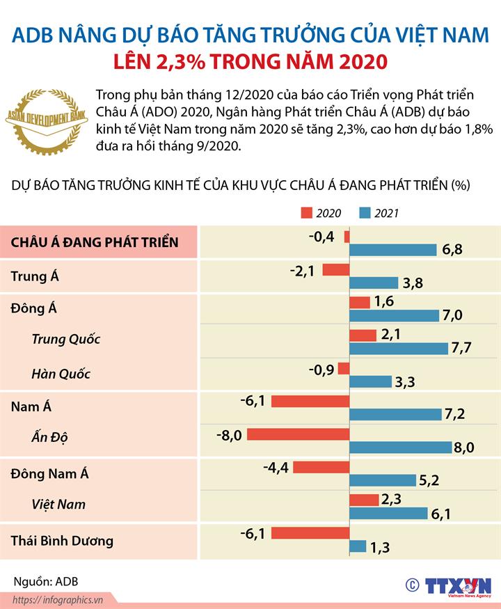 ADB nâng dự báo tăng trưởng của Việt Nam lên 2,3% trong năm 2020