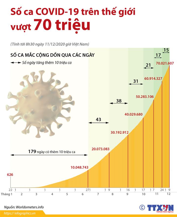 Số ca COVID-19 trên thế giới vượt 70 triệu  (Tính tới 8h30 ngày 11/12/2020 giờ Việt Nam)