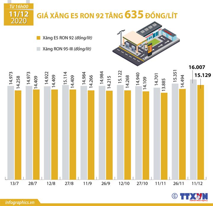 Giá xăng E5 RON 92 tăng 635 đồng/lít