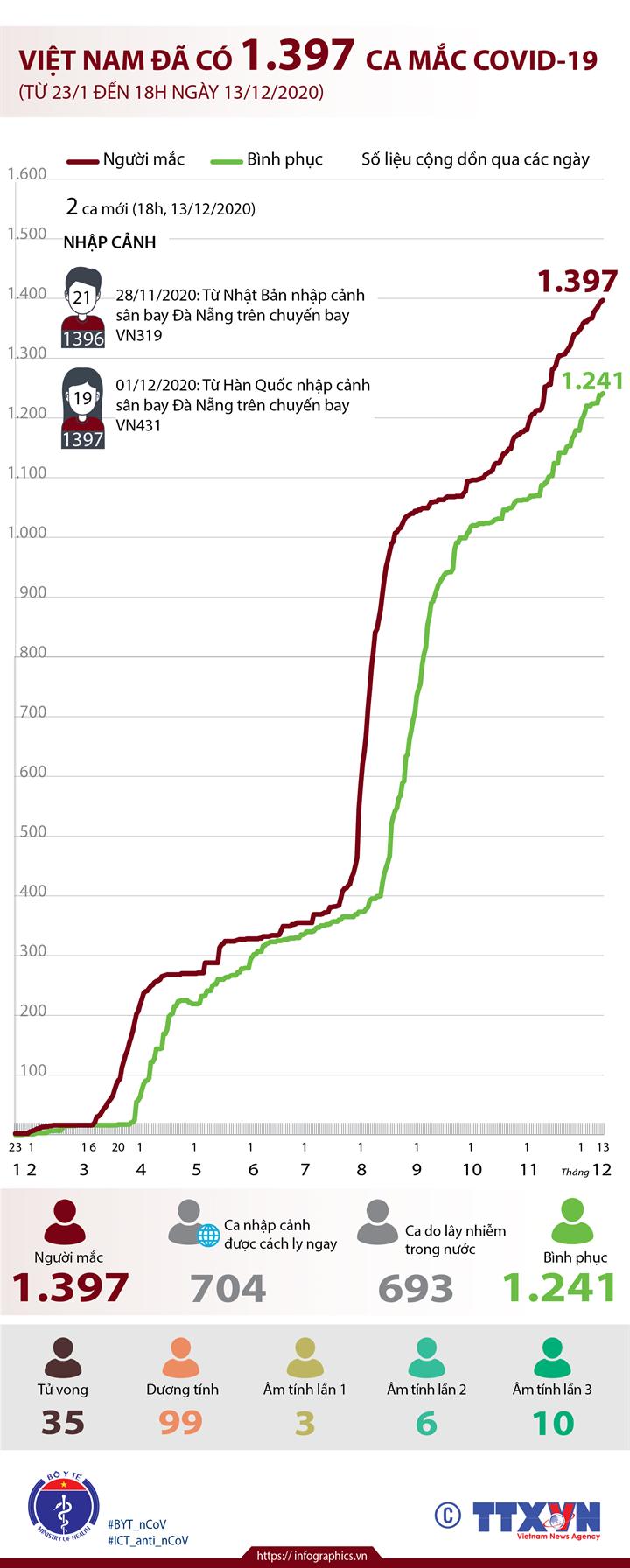 Việt Nam đã có 1.397 ca mắc COVID-19 (từ 23/1 đến 18h ngày 13/12/2020)