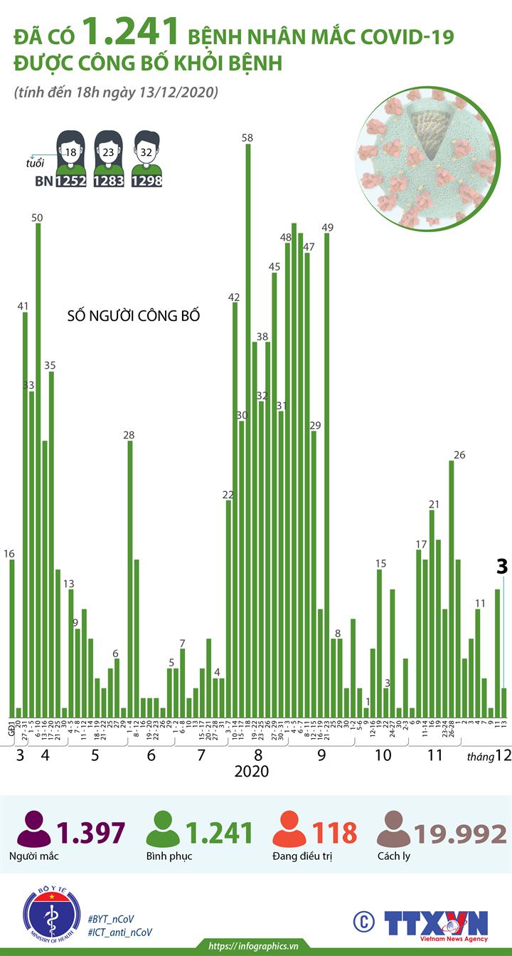 Đã có 1.241 bệnh nhân mắc COVID-19 được công bố khỏi bệnh (tính đến 18h ngày 13/12/2020)