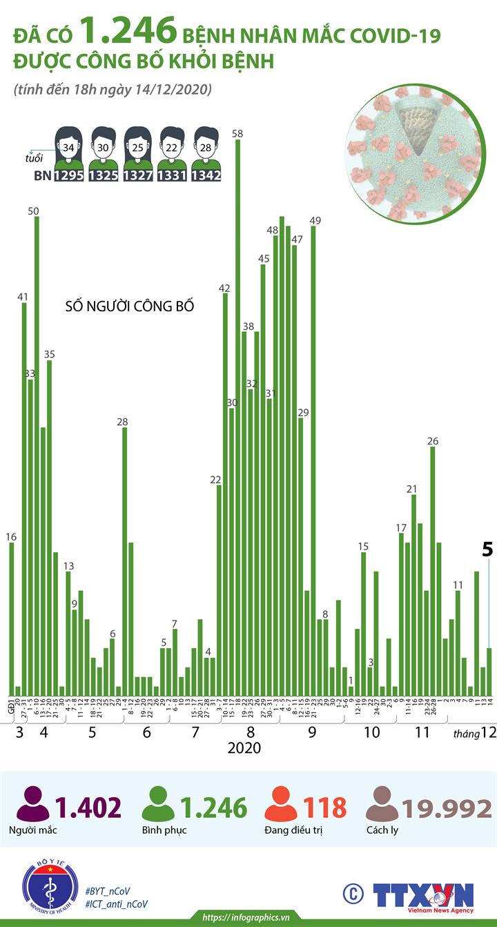Đã có 1.246 bệnh nhân mắc COVID-19 được công bố khỏi bệnh (tính đến 18h ngày 14/12/2020)