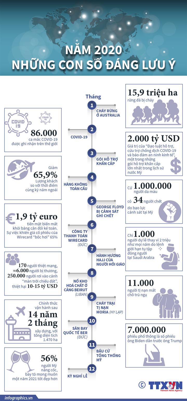 Năm 2020: Những con số đáng lưu ý