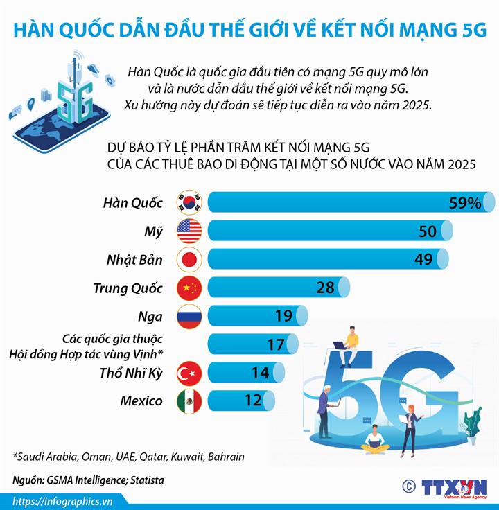 Hàn Quốc dẫn đầu thế giới về kết nối mạng 5G