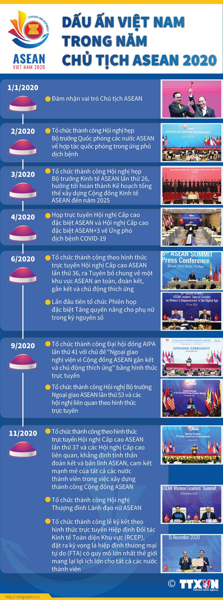 Dấu ấn Việt Nam trong Năm Chủ tịch ASEAN 2020