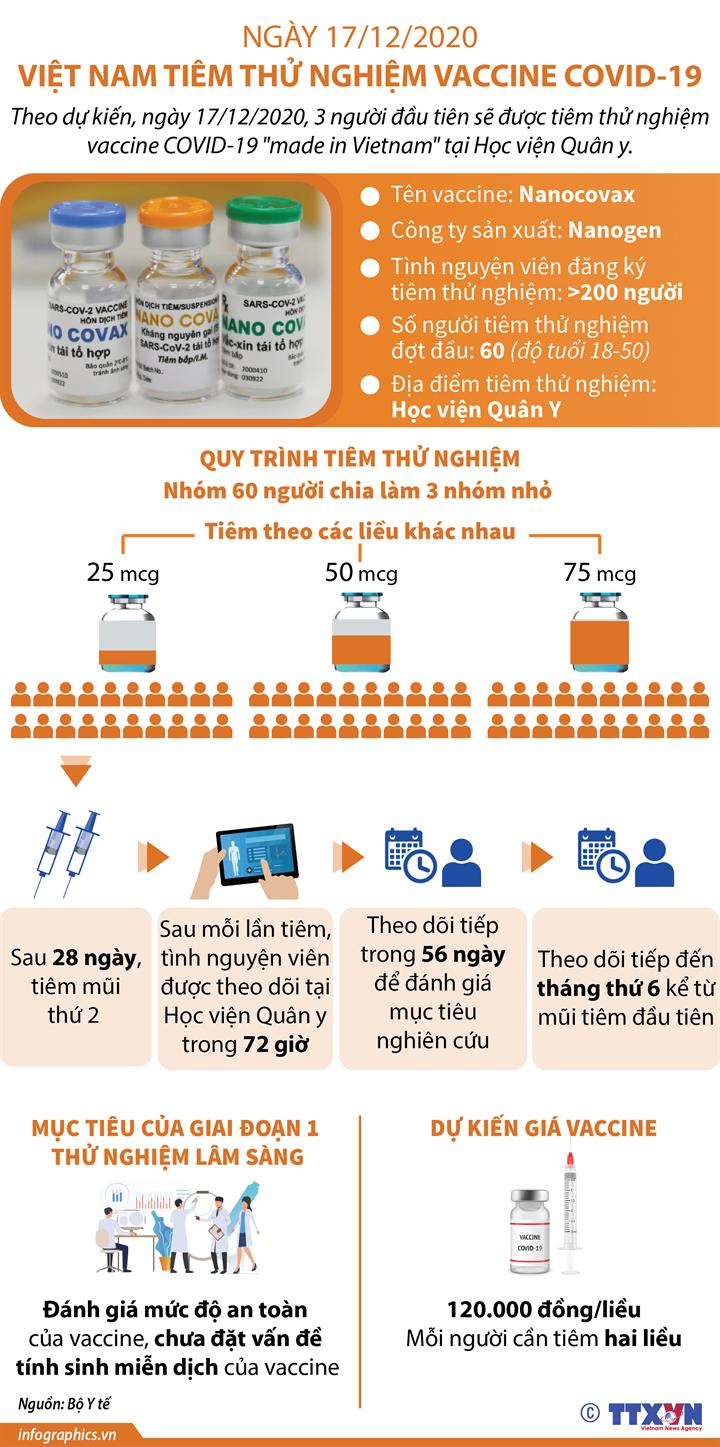 Ngày 17/12/2020, Việt Nam tiêm thử nghiệm vaccine COVID-19