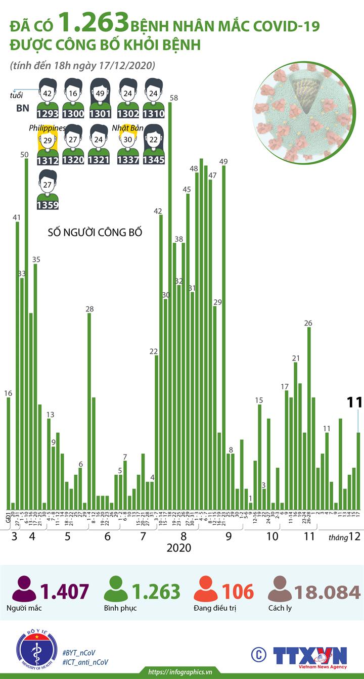 Đã có 1.263 bệnh nhân mắc COVID-19 được công bố khỏi bệnh (tính đến 18h ngày 17/12/2020)