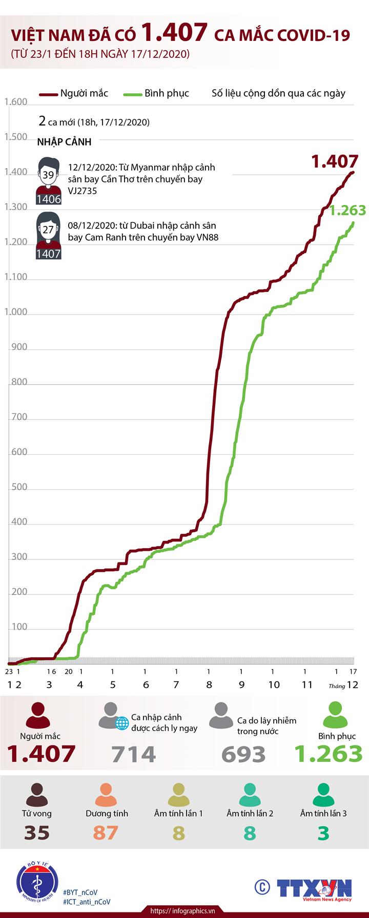 Việt Nam đã có 1.407 ca mắc COVID-19 (từ 23/1 đến 18h ngày 17/12/2020)