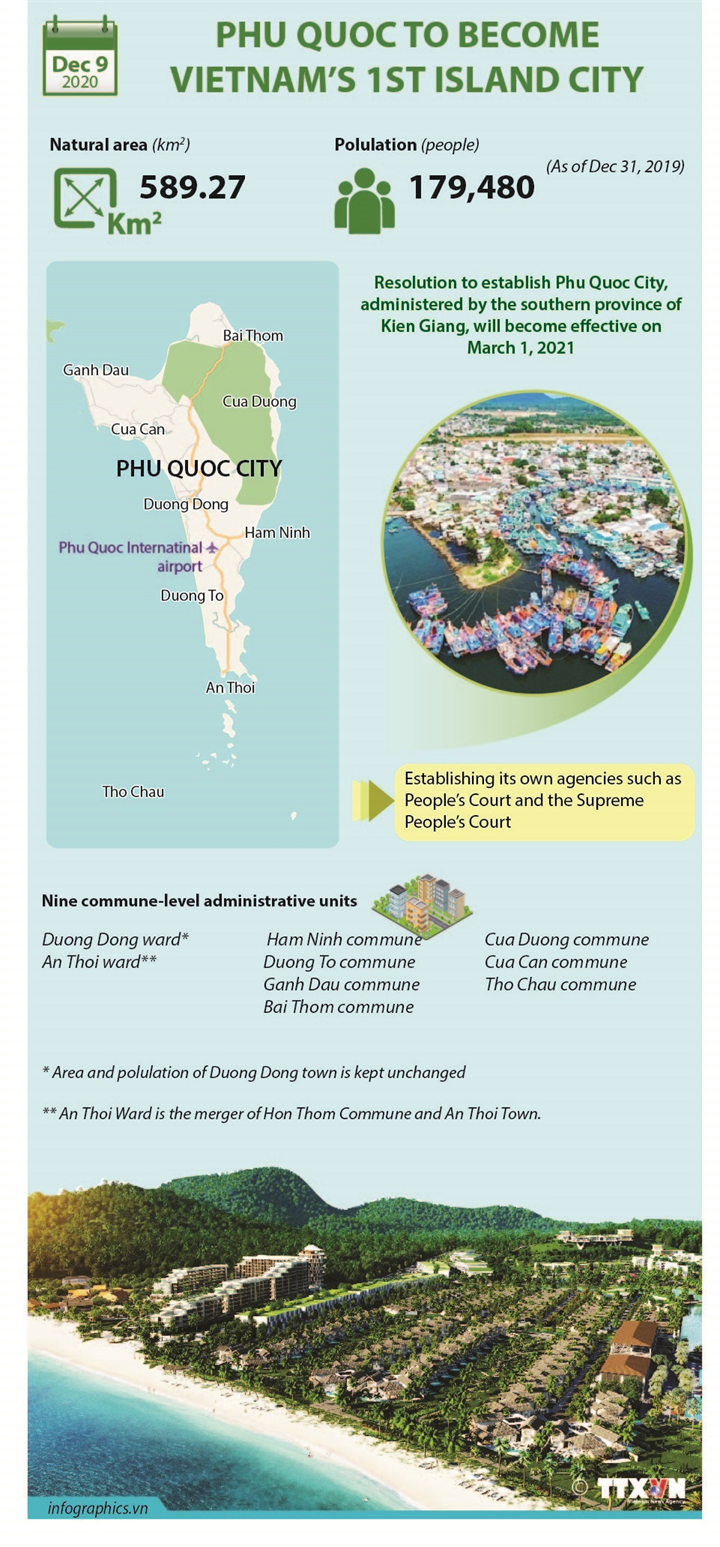 Phu Quoc to become Vietnam's 1st island city