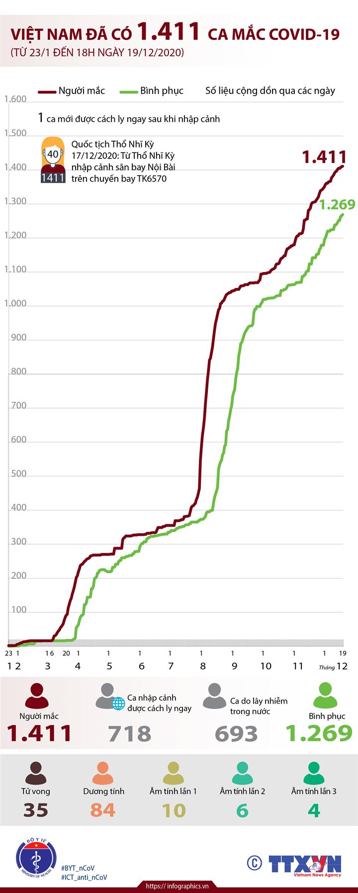 Việt Nam đã có 1.411 ca mắc COVID-19 (từ 23/1 đến 18h ngày 19/12/2020)