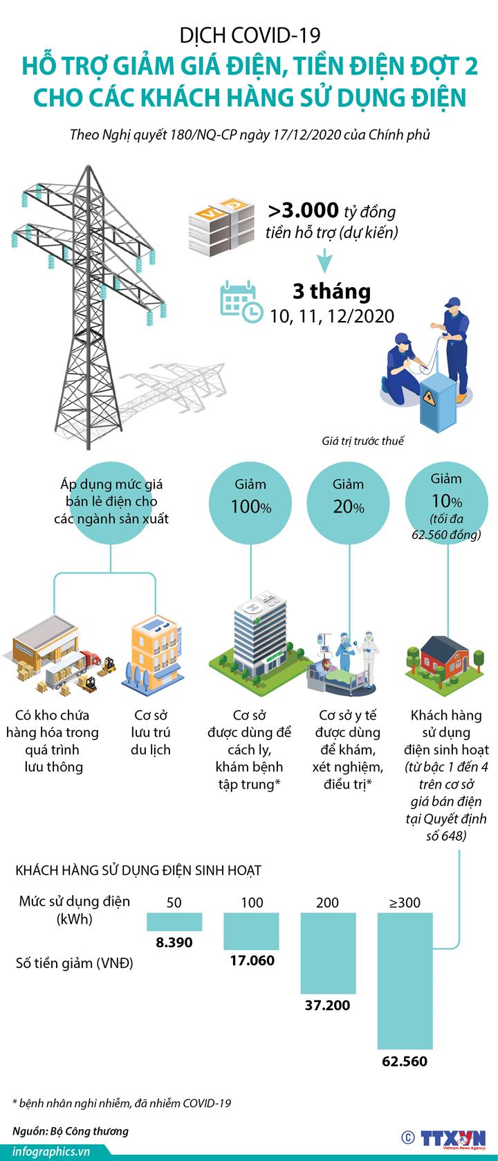 Dịch COVID-19: Hỗ trợ giảm giá điện, tiền điện đợt 2 cho các khách hàng sử dụng điện