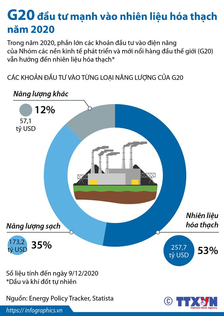 G20  đầu tư mạnh vào nhiên liệu hóa thạch năm 2020