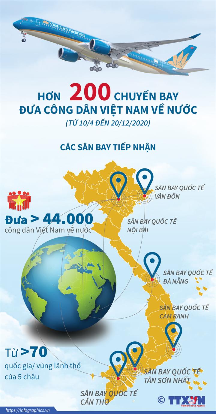 Hơn 200 chuyến bay đưa công dân Việt Nam về nước (Từ 10/4 đến 20/12/2020)