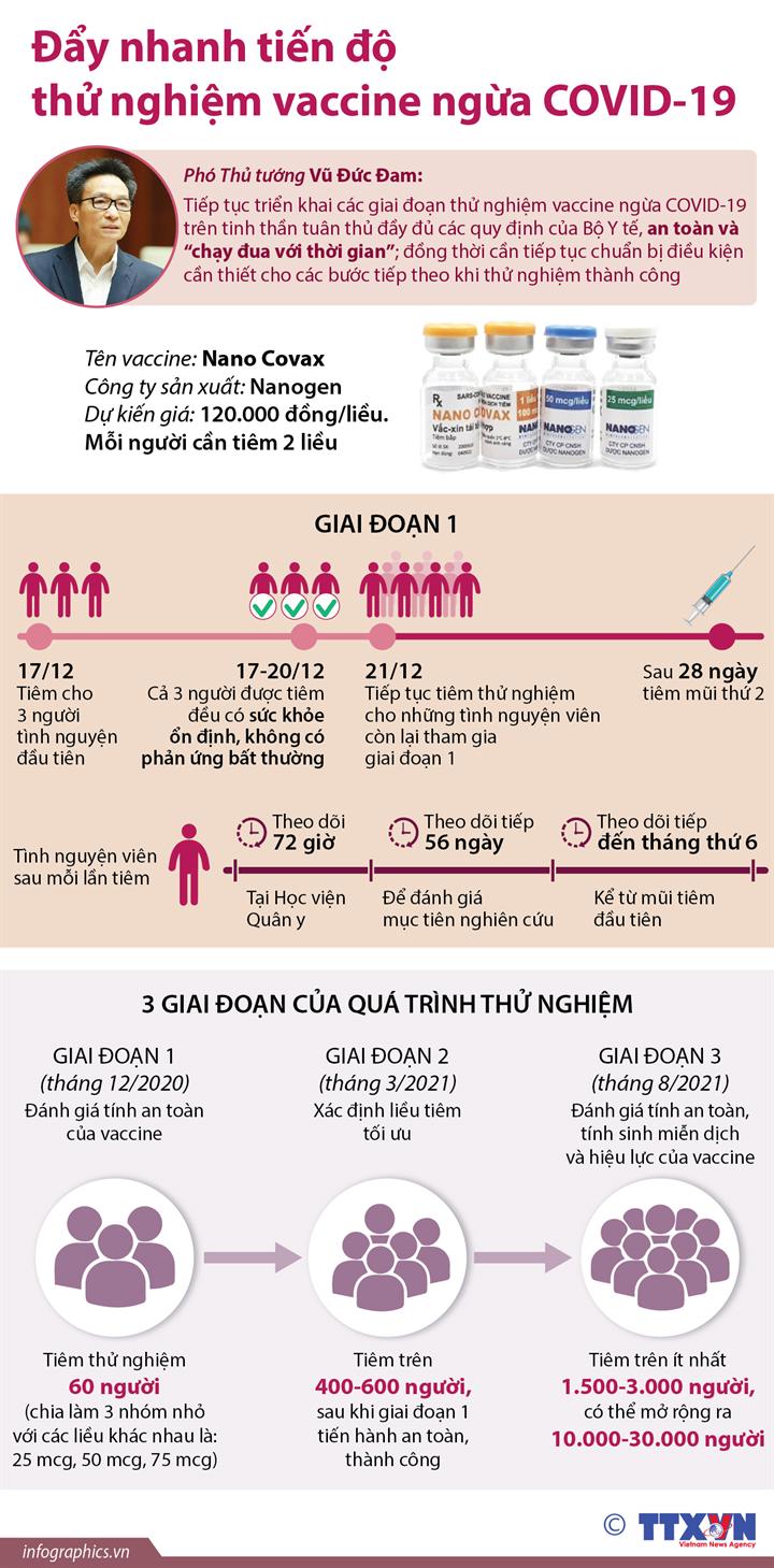 Đẩy nhanh tiến độ thử nghiệm vaccine ngừa COVID-19