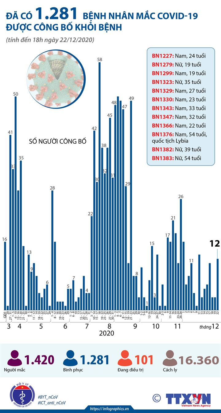 Đã có 1.281 bệnh nhân mắc COVID-19 được công bố khỏi bệnh (tính đến 18h ngày 22/12/2020)