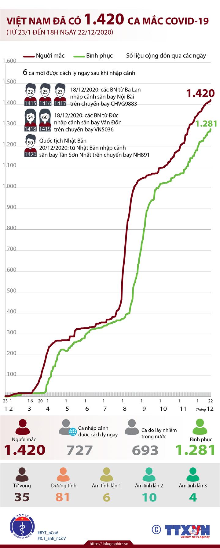 Việt Nam đã có 1.420 ca mắc COVID-19 (từ 23/1 đến 18h ngày 22/12/2020)