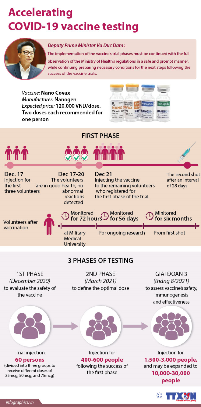 Accelerating Covid-19 vaccine testing