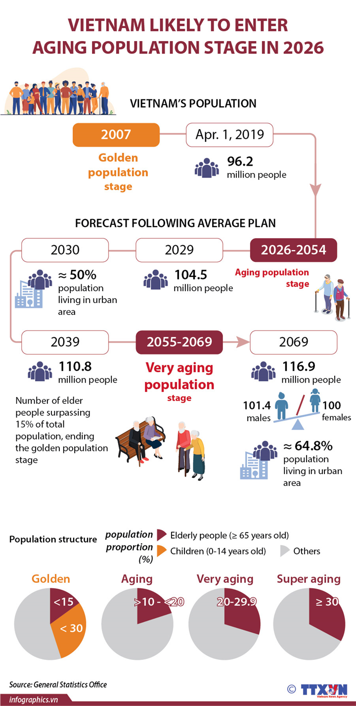 Vietnam to enter aging population stage in 2026